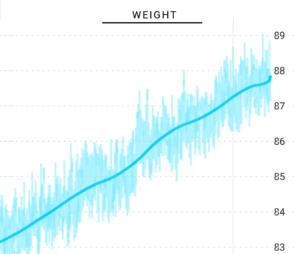 筋肥大と体重増加の関係グラフ