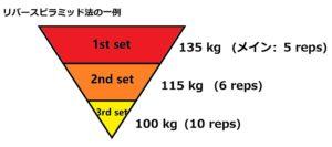 リバースピラミッド法