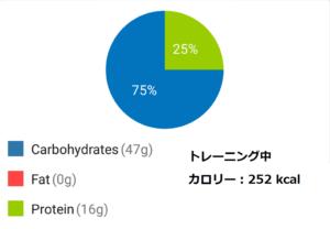 減量期のフル食